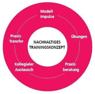 Führung kompakt (Seminar   Grünstadt)