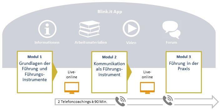 Neu in Führung – Modul I (Seminar   Dortmund)